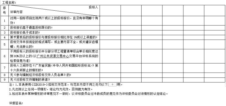 大学装修改造工程招标文件清单图纸合同-经济标有效性审查表