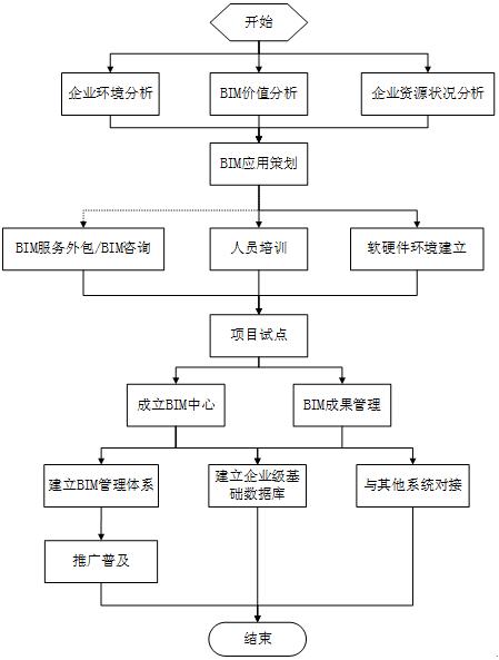 施工企业BIM推进流程简析_1