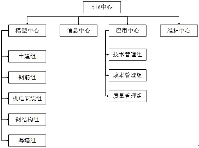 施工企业BIM推进流程简析_4