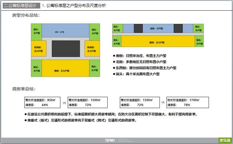 公寓户型设计研发及户型案例分析(图文)-房型分布总结