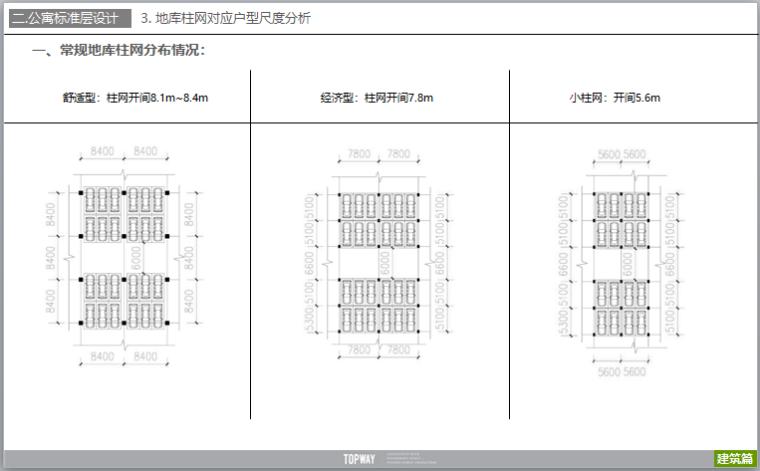 公寓户型设计研发及户型案例分析(图文)-常规地库柱网分布情况