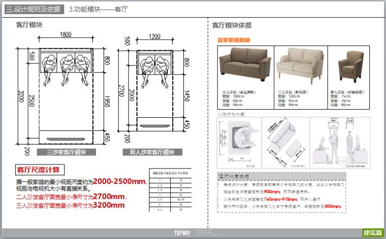 公寓户型设计研发及户型案例分析(图文)-客厅模块