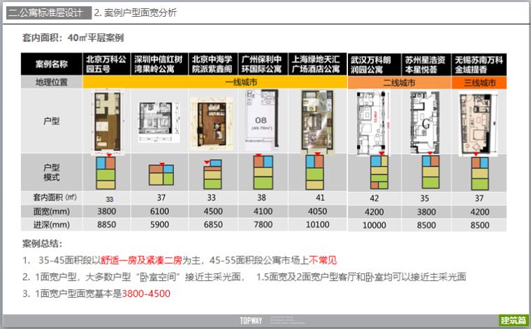 公寓户型设计研发及户型案例分析(图文)-套内面积:40㎡平层案例