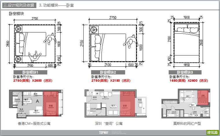 公寓户型设计研发及户型案例分析(图文)-卧室模块
