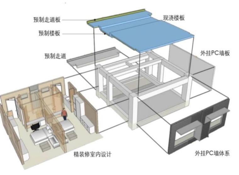 装配式建筑技术和生产管理讲义(92页)