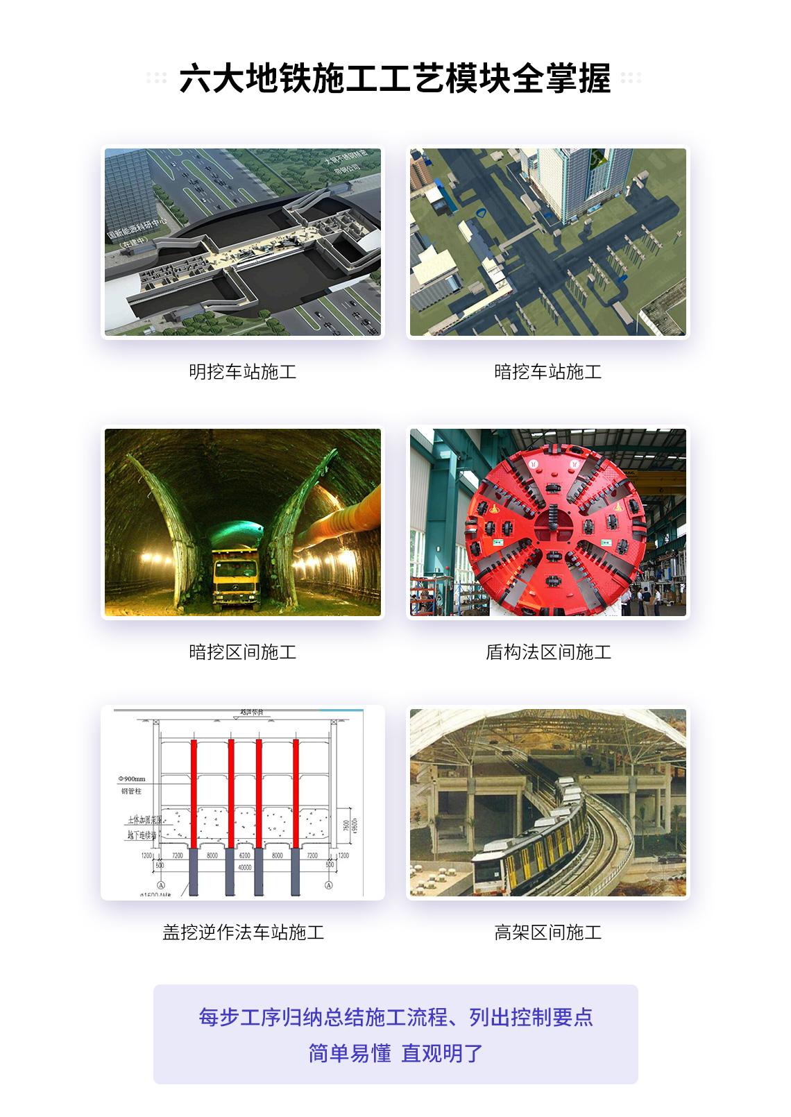 市政地铁主要包括明挖车站施工、暗挖车站施工、暗挖区间施工、盾构法区间施工、盖挖逆作法施工、高架区间施工等施工工艺。