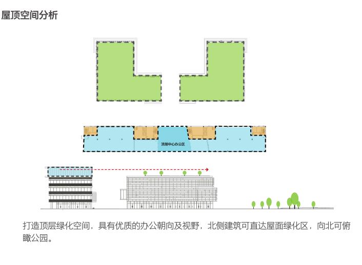 杭州智慧网谷整体城市规划设计方案文本2020-屋顶空间分析