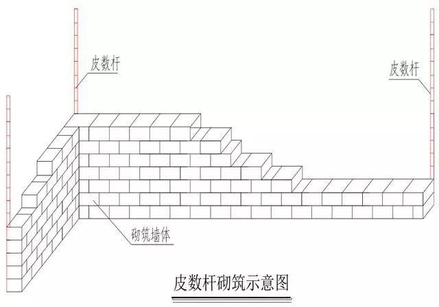 这都有?超详细的砌体施工工艺流程图文做法!_14