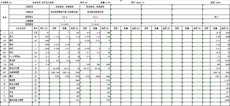 [福建]道路改造工程工程预算书2017-分项工程单价分析表
