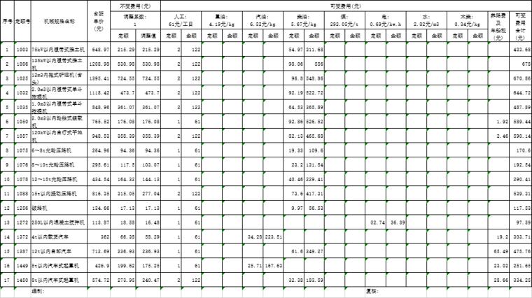 [福建]道路改造工程工程预算书2017-机械台班单价计算表