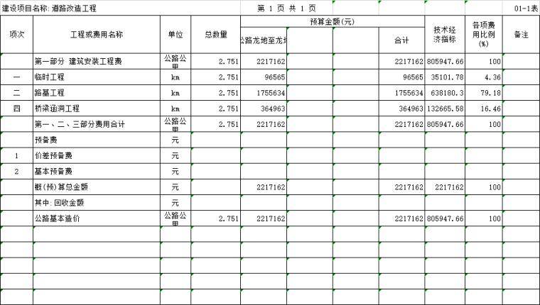 [福建]道路改造工程工程预算书2017-道路改造工程总预算汇总表