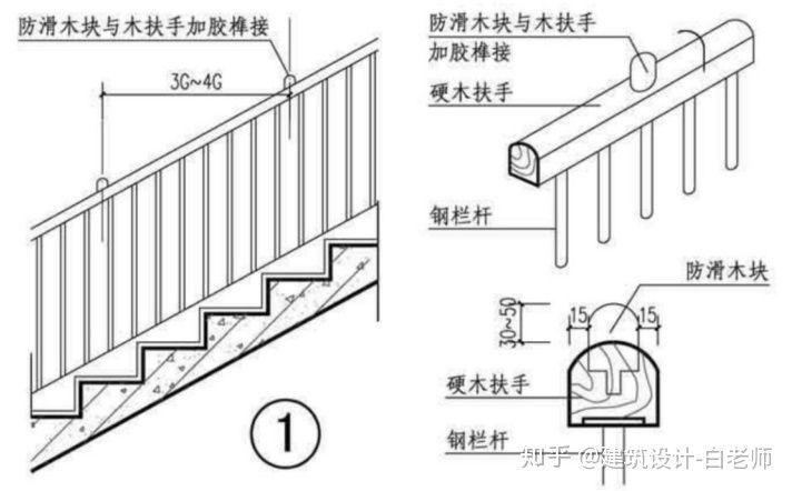 住宅施工图审查常见问题—《住宅设计规范》_3