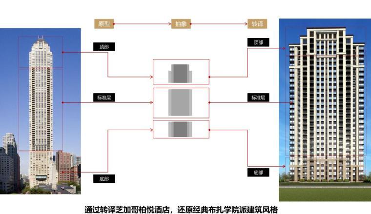 [江苏]南京新古典风高层住宅规划设计-设计演绎