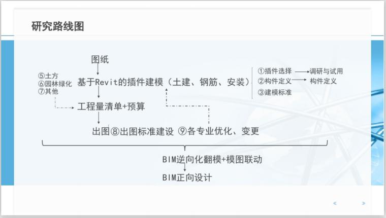BIM全过程工程咨询解决方案思考探讨(112页)-研究路线图