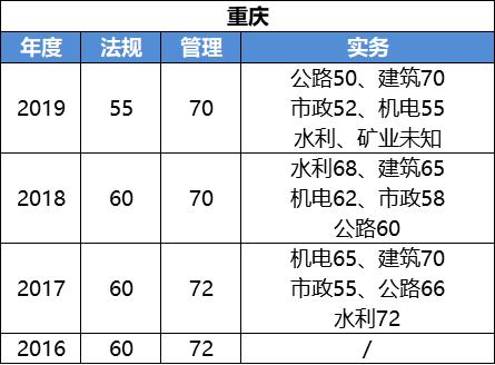 2020二级建造师考试成绩什么时候可以查询?_12