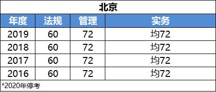 2020二级建造师考试成绩什么时候可以查询?_31