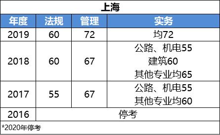 2020二级建造师考试成绩什么时候可以查询?_32