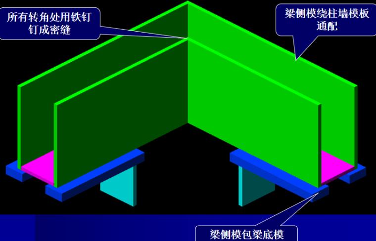 建筑工程模板施工工艺培训讲义PPT-08 梁侧模包梁底模