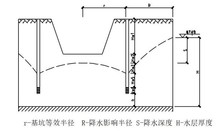 污水处理厂基坑降水方案-泵池降水设计