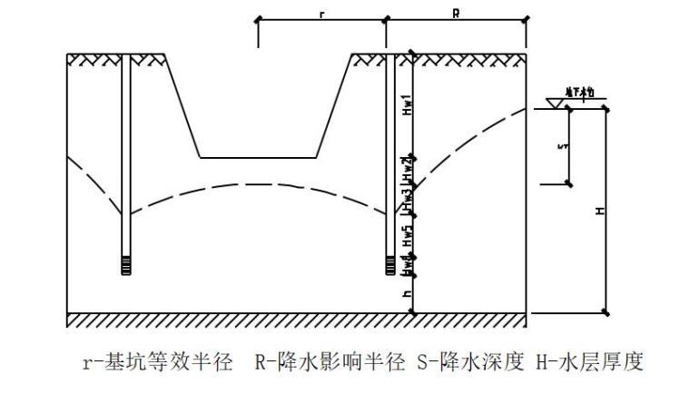污水处理厂基坑降水方案-降水模型