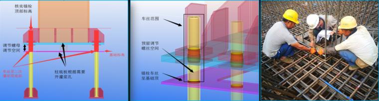 劲性结构中钢结构常见节点与安装注意事项_3