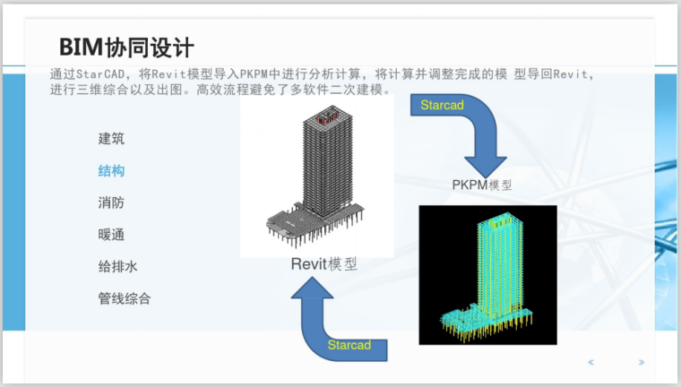 BIM全过程工程咨询解决方案思考探讨(112页)-BIM协同设计
