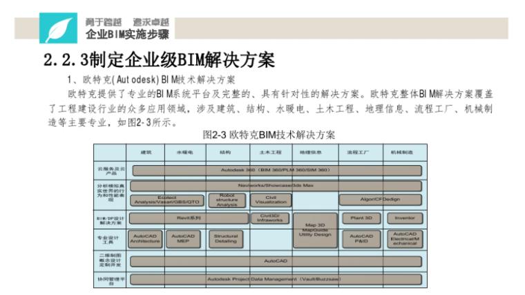 中铁BIM应用实施指南宣贯讲义(114页)-BIM解决方案