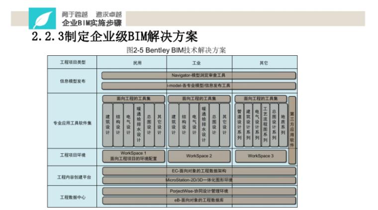 中铁BIM应用实施指南宣贯讲义(114页)-Bentley技术解决方案