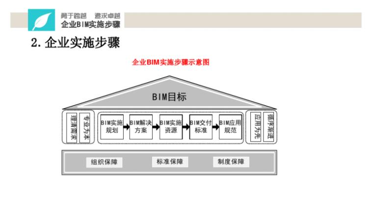 中铁BIM应用实施指南宣贯讲义(114页)-BIM实施步骤