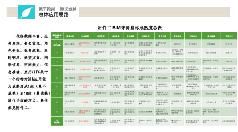 中铁BIM应用实施指南宣贯讲义(114页)-全过程工程咨询的应用