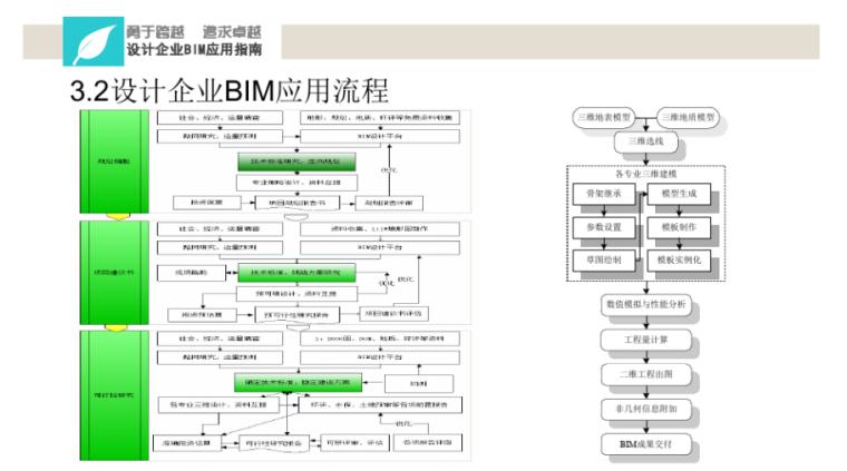 中铁BIM应用实施指南宣贯讲义(114页)-设计企业BIM应用流程