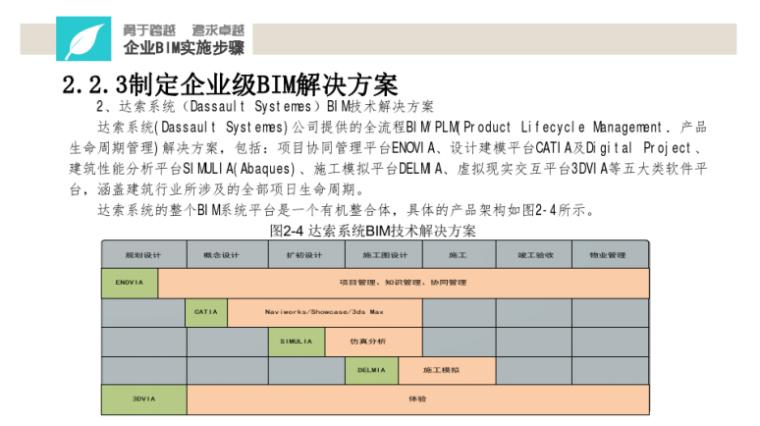 中铁BIM应用实施指南宣贯讲义(114页)-达索系统BIM解决方案