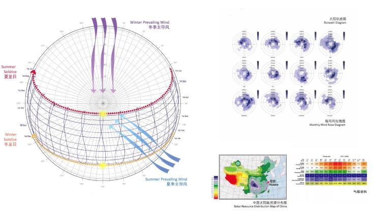 江苏互联科技生态多功能产业园设计-气候分析