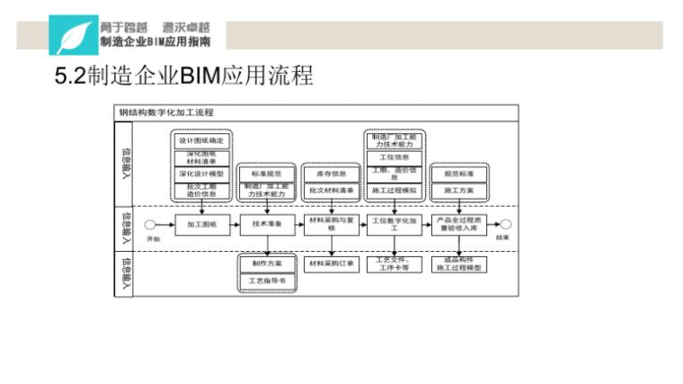 中铁BIM应用实施指南宣贯讲义(114页)-制造企业BIM流程