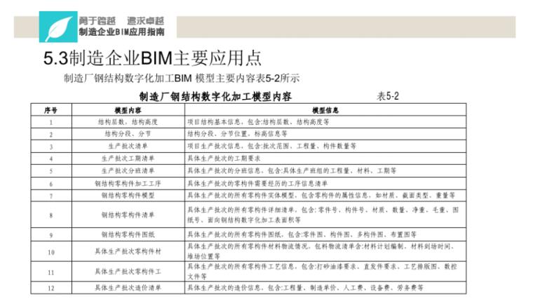 中铁BIM应用实施指南宣贯讲义(114页)-制造厂钢结构数字化