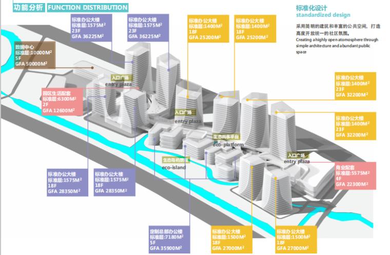 江苏互联科技生态多功能产业园设计-功能分析