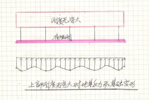 关于上部结构基础与地基共同作用的思维实验_6