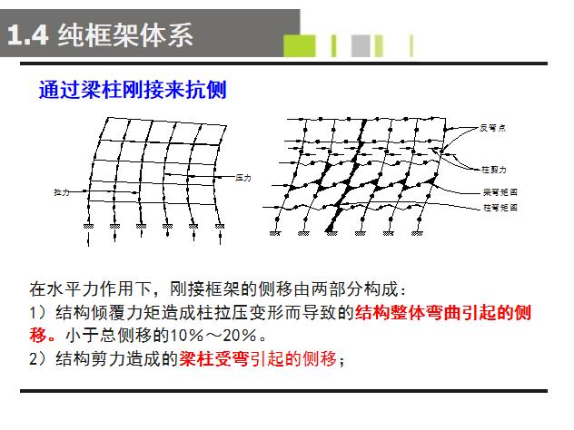 多层钢框架结构设计PPT(176页)-梁柱刚接抗侧移