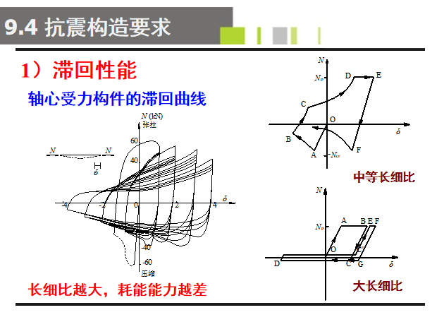多层钢框架结构设计PPT(176页)-抗震构造要求