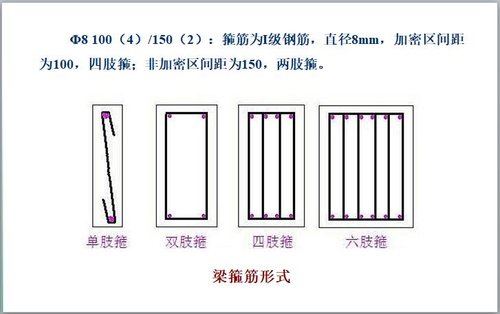 钢筋混凝土结构施工图识读讲义(100页)-梁箍筋形式