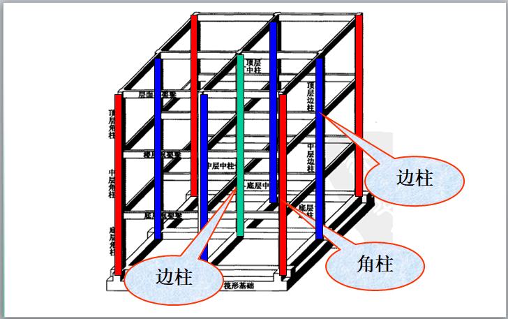 钢筋混凝土结构施工图识读讲义(100页)-边柱和角柱