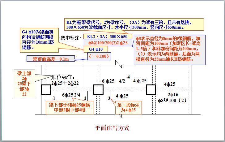 钢筋混凝土结构施工图识读讲义(100页)-平面注写方式