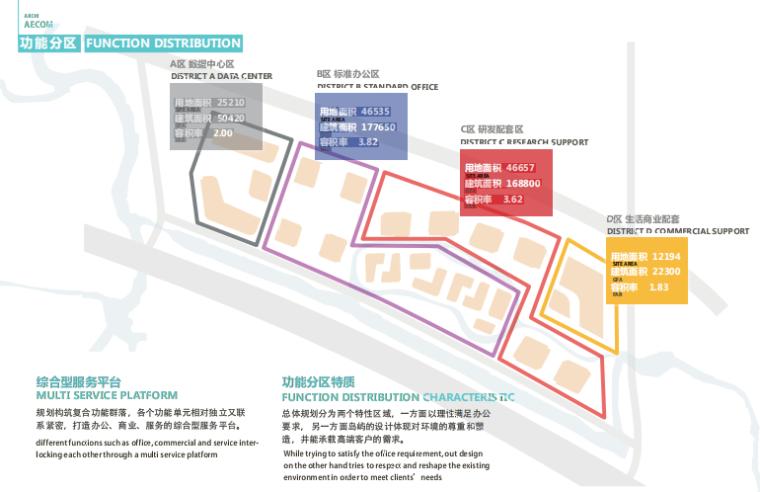 江苏互联科技生态多功能产业园设计-功能分区
