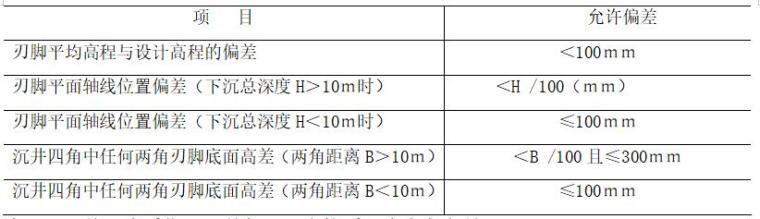 沉井工程施工方案-沉井下沉完毕后的允许偏差表