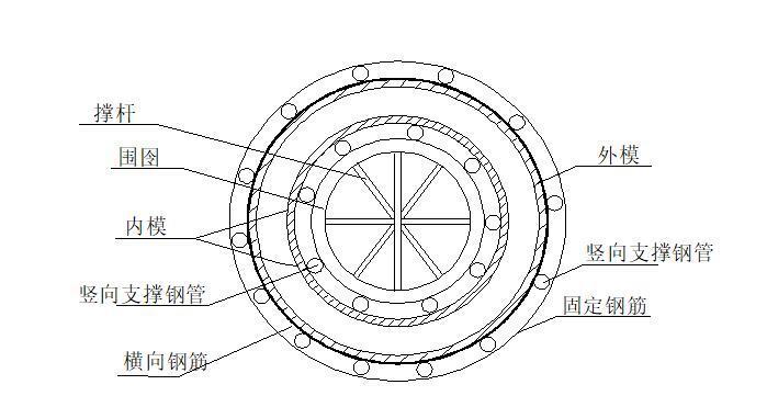 沉井工程施工方案-圆形井模板支撑图