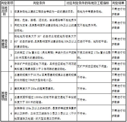 重庆体育中心工程地质勘察报告(直接详勘)-重庆市房屋建筑和市政基础设施工程勘察阶段判定表