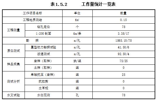 重庆体育中心工程地质勘察报告(直接详勘)-工程量统计一览表