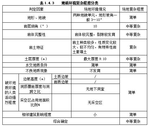 重庆体育中心工程地质勘察报告(直接详勘)-地质环境复杂程度分类