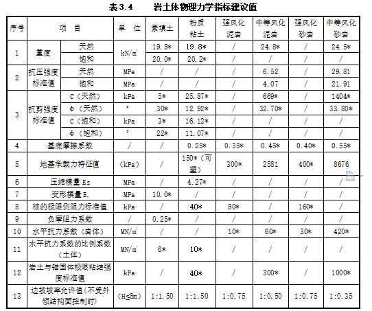 重庆体育中心工程地质勘察报告(直接详勘)-岩土体物理力学指标建议值