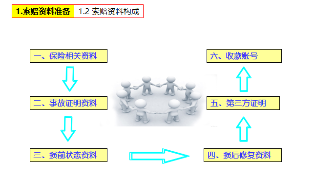 保险索赔技术交流(PPT,52P)-索赔资料准备